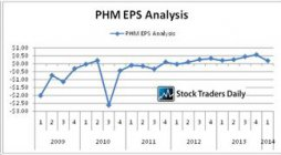 PHM EPS analysis