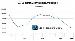 TJX EPS Earnings Growth Rates