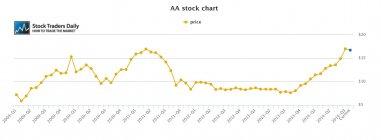 AA Alcoa Stock Price