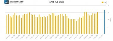 AAPL Apple PE Price Earnings Multiple