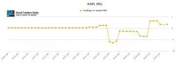 AAPL peg ratio