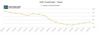 AAPL Earnings Growth