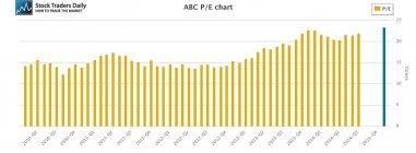 ABC Amerisource PE Price Earnings Multiple