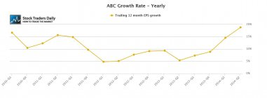 ABC Amerisource EPS Earnings Growth