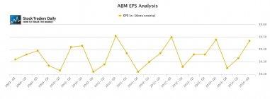 ABM Earnings EPS Growth