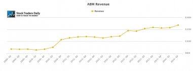 ABM Revenue