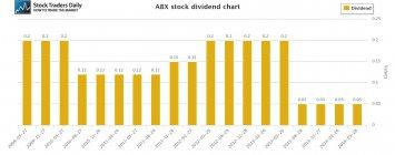 ABX Barrick Gold Dividend