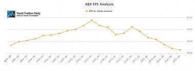 ABX Barrick Gold EPS Earnings