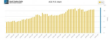 ACE Limited PE Price Earnings Multiple