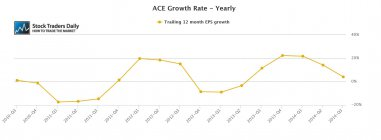 ACE Limited EPS Earnings Growth