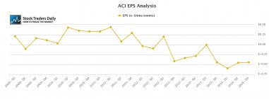 ACI Arch Coal EPS Earnings Growth