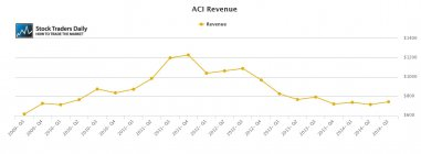 ACI Arch Coal Revenue
