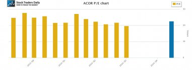 ACOR Acorda PE Price Earnings Multiple