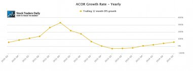 ACOR Acorda EPS Earnings Growth
