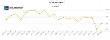 ACXM Axiom Revenue