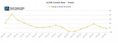 ACXM Axiom EPS Earnings Growth