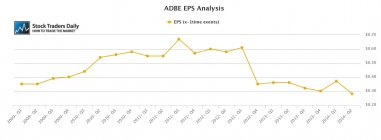 ADBE Adobe EPS Earnings Growth