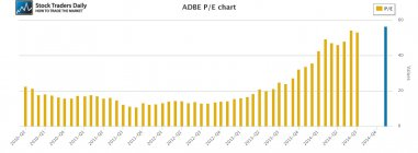 ADBE Adobe PE Price Earnings Multiple