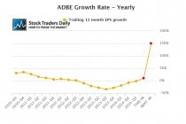 ADBE EPS Growth