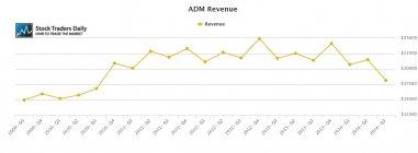 ADM Archer Daniels Midland Revenue
