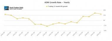 ADM Archer daniels Midland Earnings EPS Growth