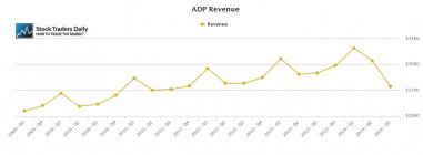ADP Automated Data Processing Revenue