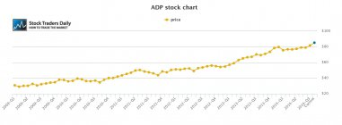 ADP Automated Data Processing Stock Price