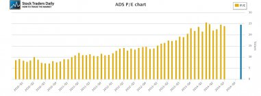 ADS Alliance Data Systems PE Price Earnings Multiple