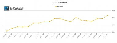 ADSK Autodesk Revenue