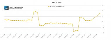 ADTN ADTRAN PEG Ratio