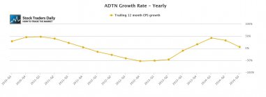 ADTN ADTRAN EPS Earnings Growth