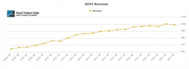 ADVS Advent Software Revenue
