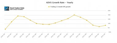 ADVS Advent Software EPS Earnings Growth
