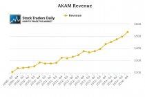 Akamai Revenue