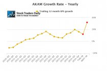 Akamai EPS Earnings