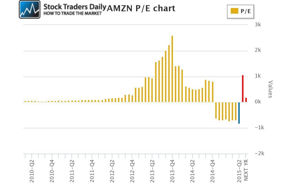 Amazon AMZN PE Price Earnings Ratio