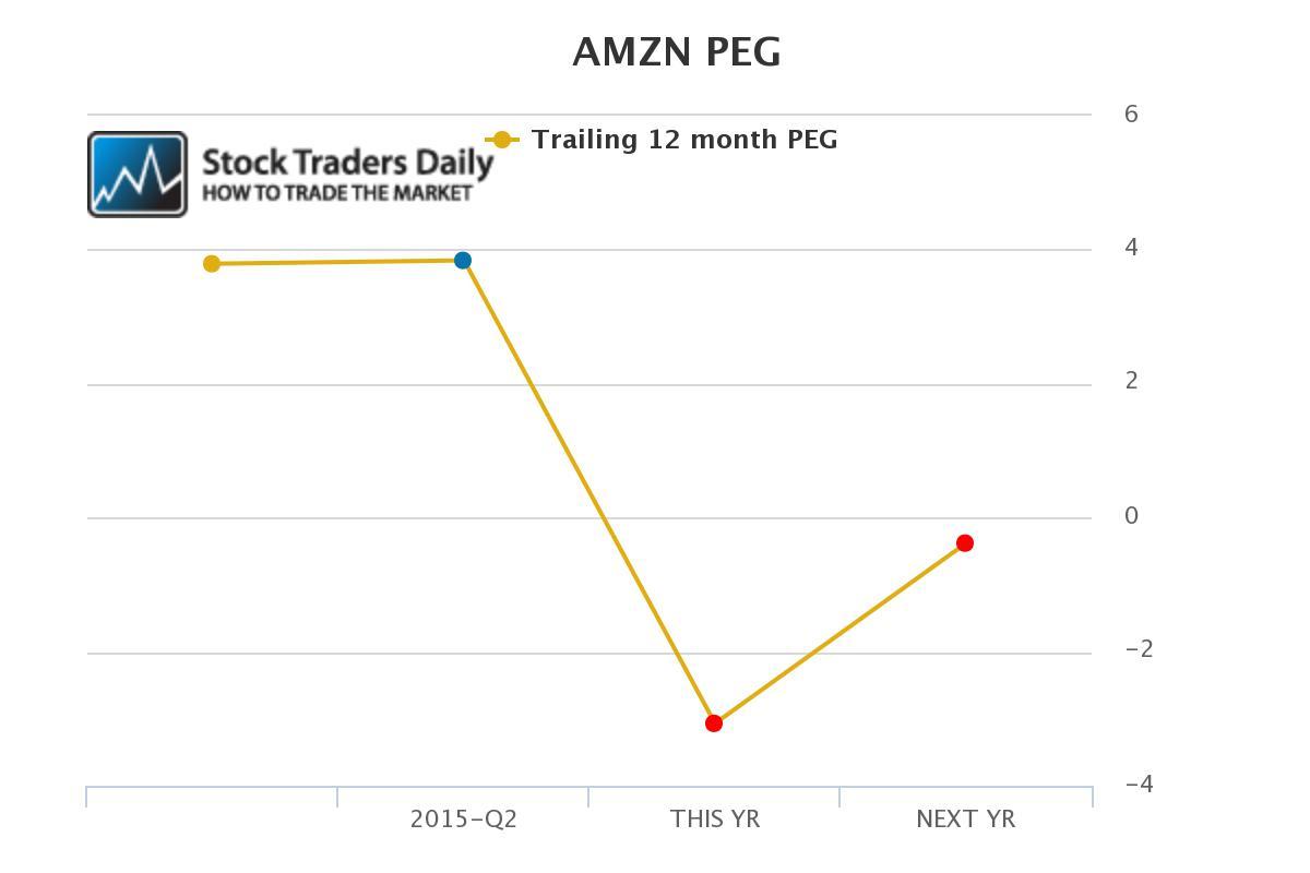 Amazon AMZN PEG Ratio
