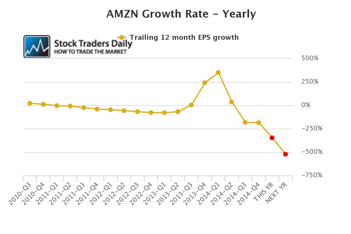 Amazon AMZN EPS Earnings