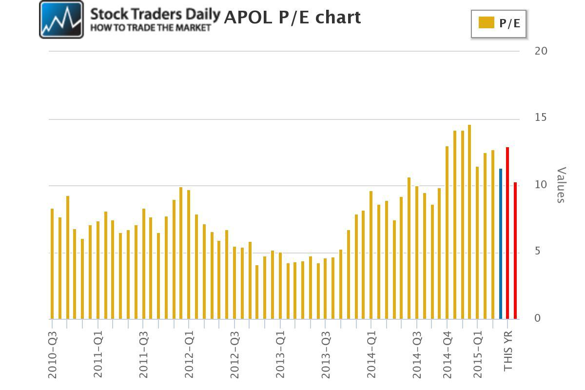 APOL Apollo Group PE Price Earnings Muliple