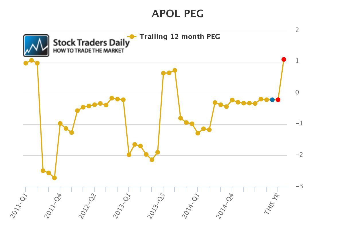 APOL Apollo Group PEG Ratio