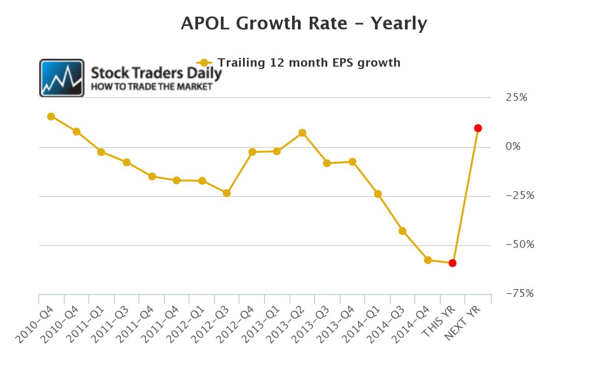 APOL Apollo Group Earnings EPS