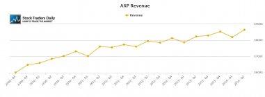 AXP American Express Revenue