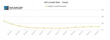 AXP American Express EPS Growth