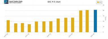 BAC PE Ratio