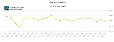BAC EPS Earnings per share