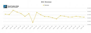 BAC revenue