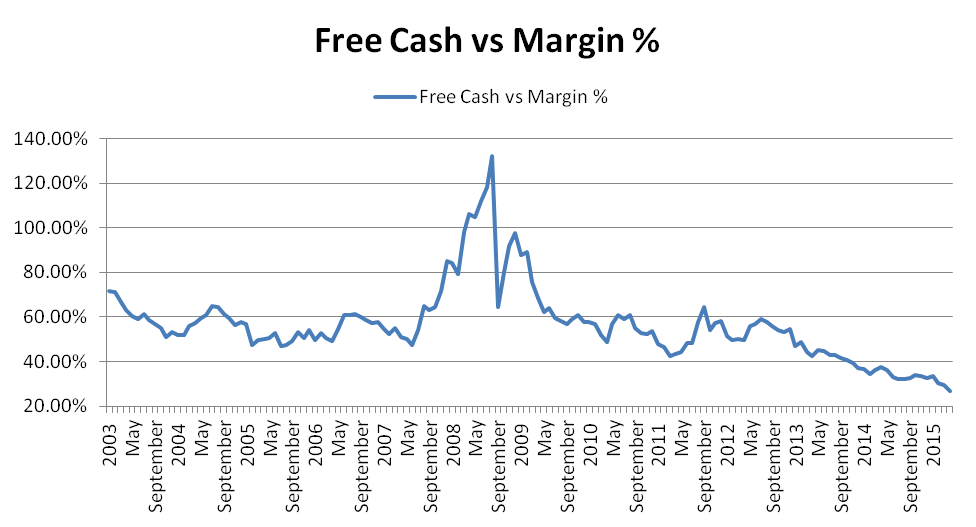 Free Cash to Margin Debt