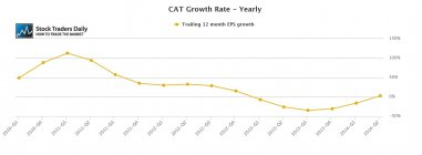 CAT Caterpillar EPS Growth Rate