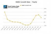 Sandisk SNDK Earnings EPS