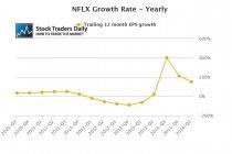 Netflix, Inc. (NASDAQ:NFLX) EPS